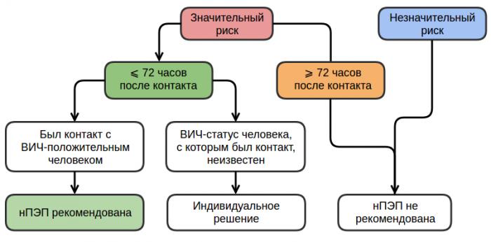 Схема выбора ПрЭП и нПЭП для профилактики ВИЧ