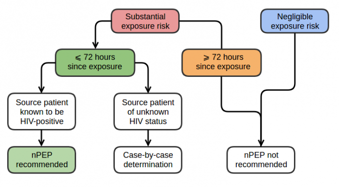 Algorithm or evaluating patients who have had a possible nonoccupational exposure to HIV, nPEP