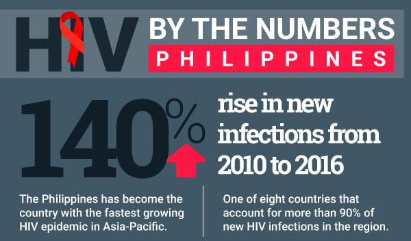 HIV Epidemic in Philippines is The Fastest In Asia Pacific