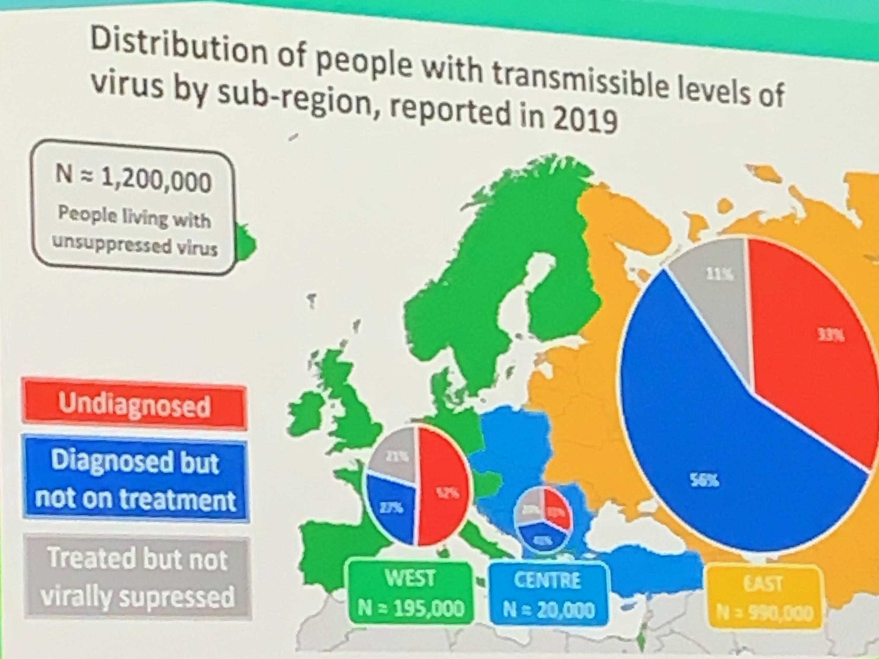 В Европе 1,2 млн ЛЖВ имеют определяемую вирусную нагрузку - изображение 1