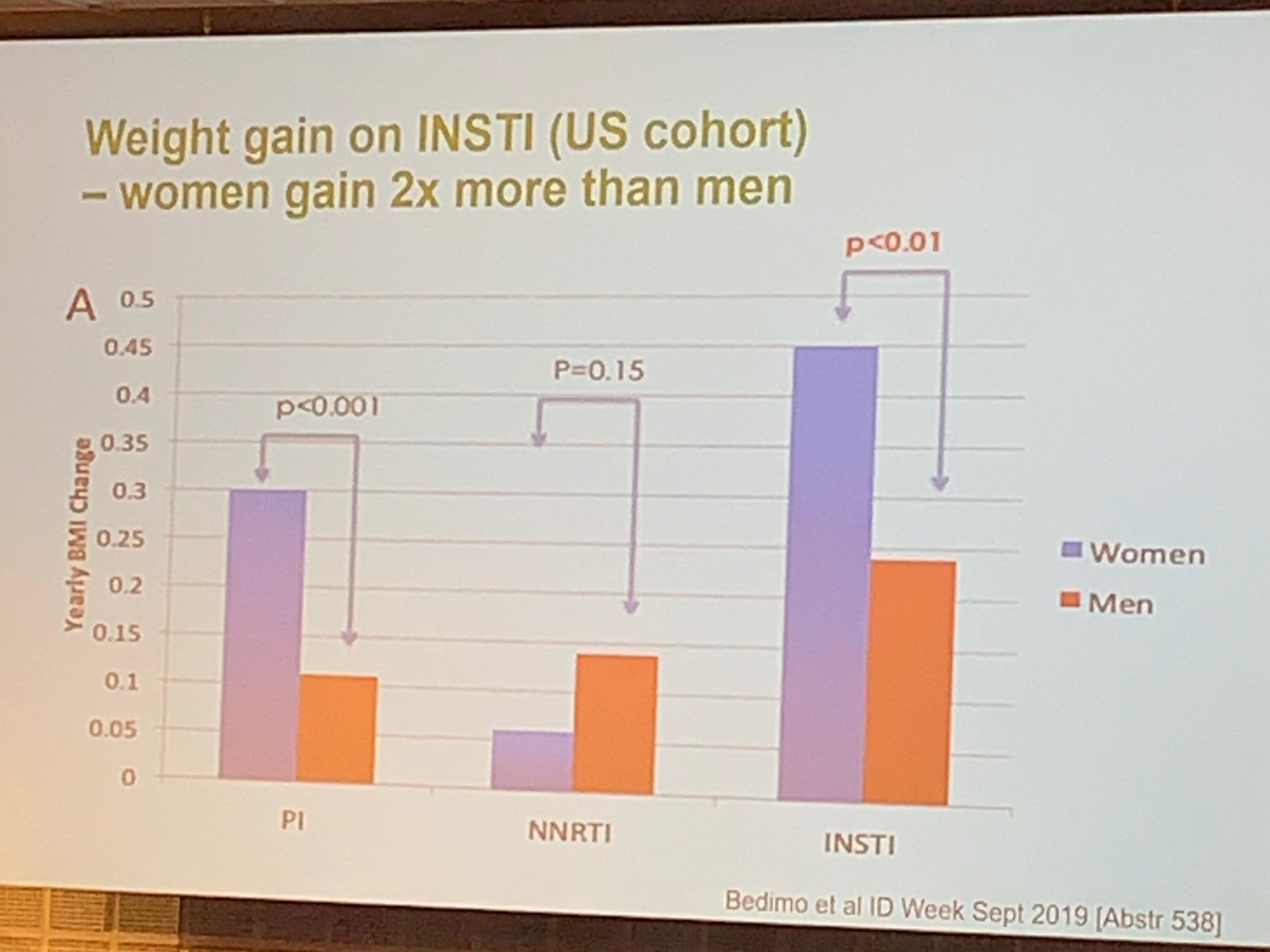 На фоне АРВ-терапии масса тела чаще увеличивается у женщин - изображение 1