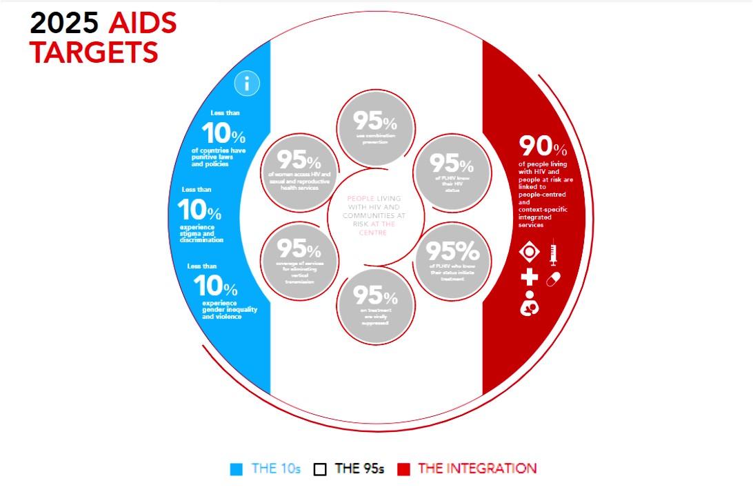 ЮНЭЙДС: целевые показатели по борьбе со СПИДом на 2025 год - изображение 1
