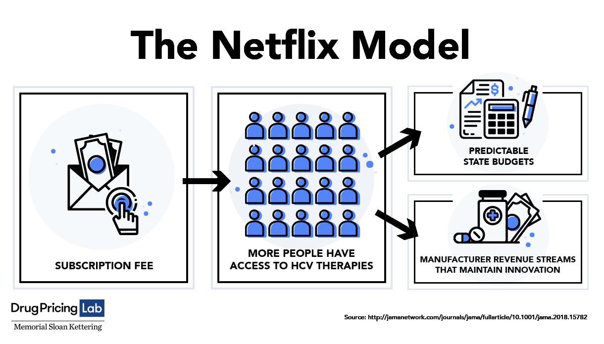 В США испытают новую модель оплаты лечения гепатита С