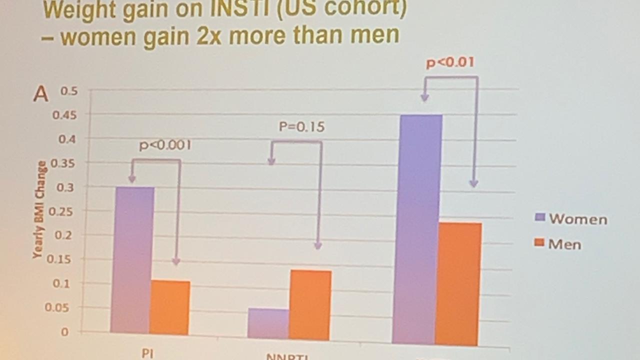 На фоне АРВ-терапии масса тела чаще увеличивается у женщин - նկարը 1