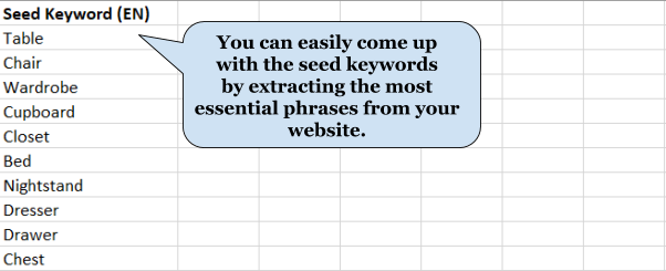 Identifying seed keywords