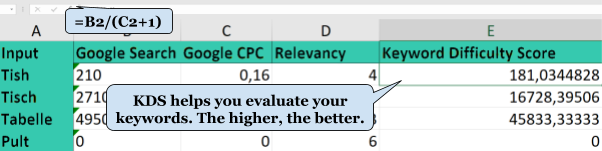 Use Keyword Difficulty Score for evaluation