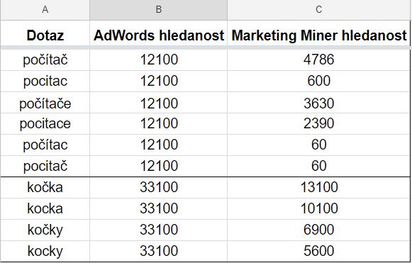 Hledanosti AdWords a po využití clickstream dat