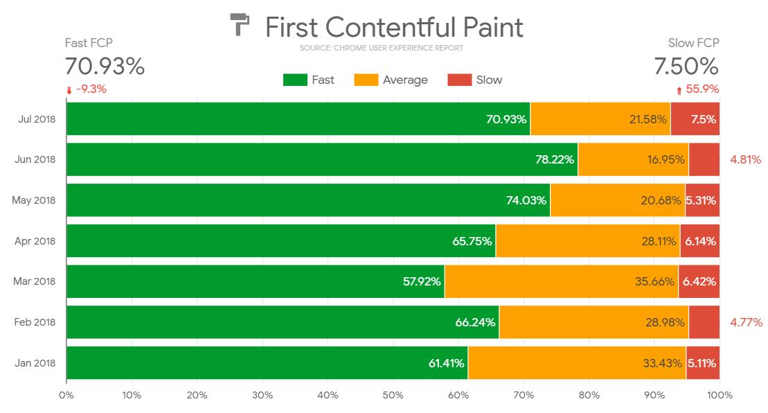 Rychlost načtení webu Marketing Miner podle Chrome UX reports