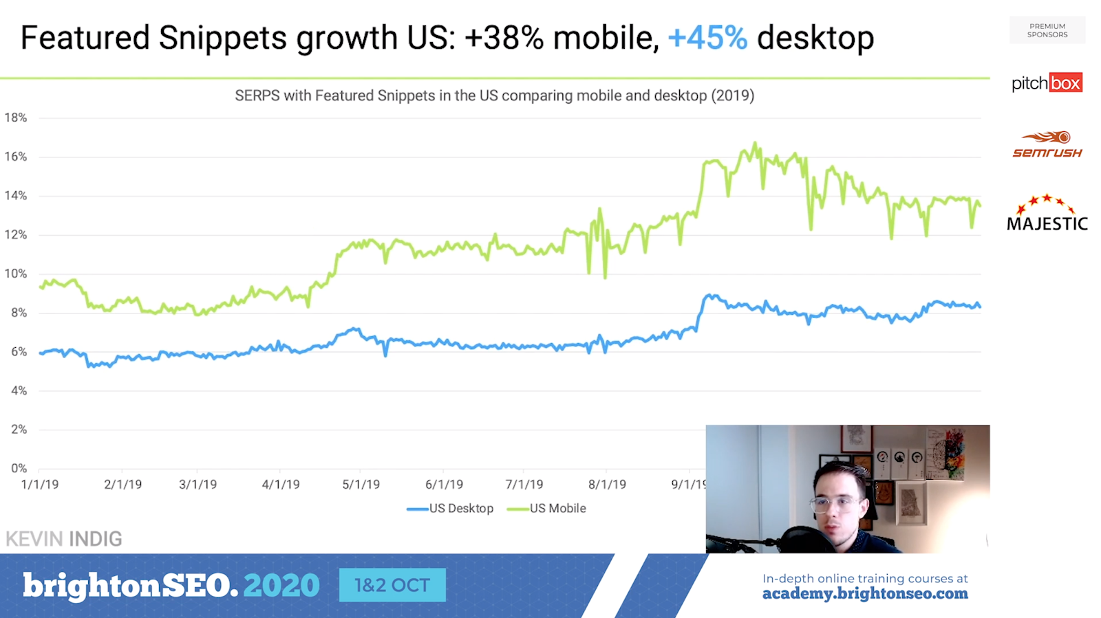 Featured snippets growth in US 2020