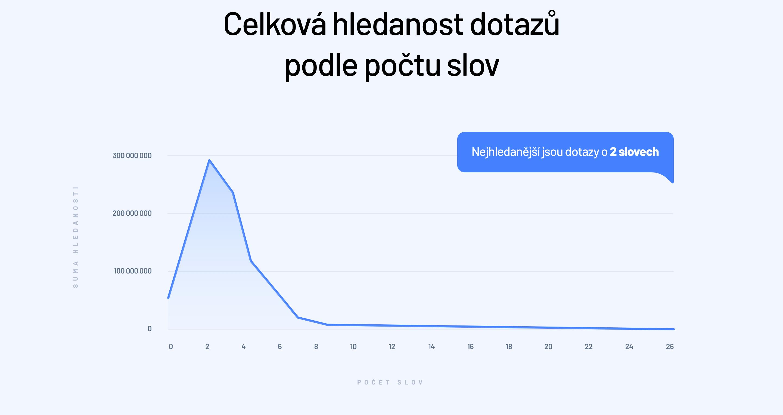 Hledanost dotazů v ČR podle počtu klíčových slov