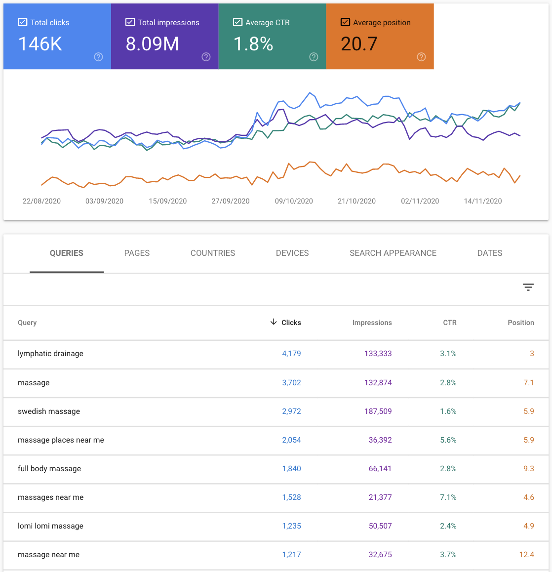 Keywords in Google Search Console
