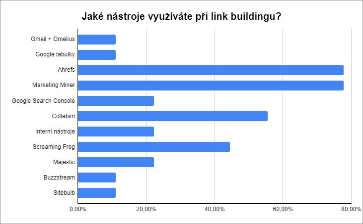 Jaké nástroje využíváte při link buildingu