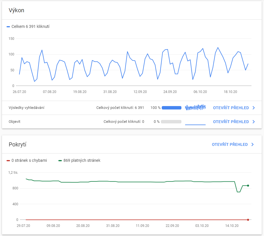 Přehled Google Search Console
