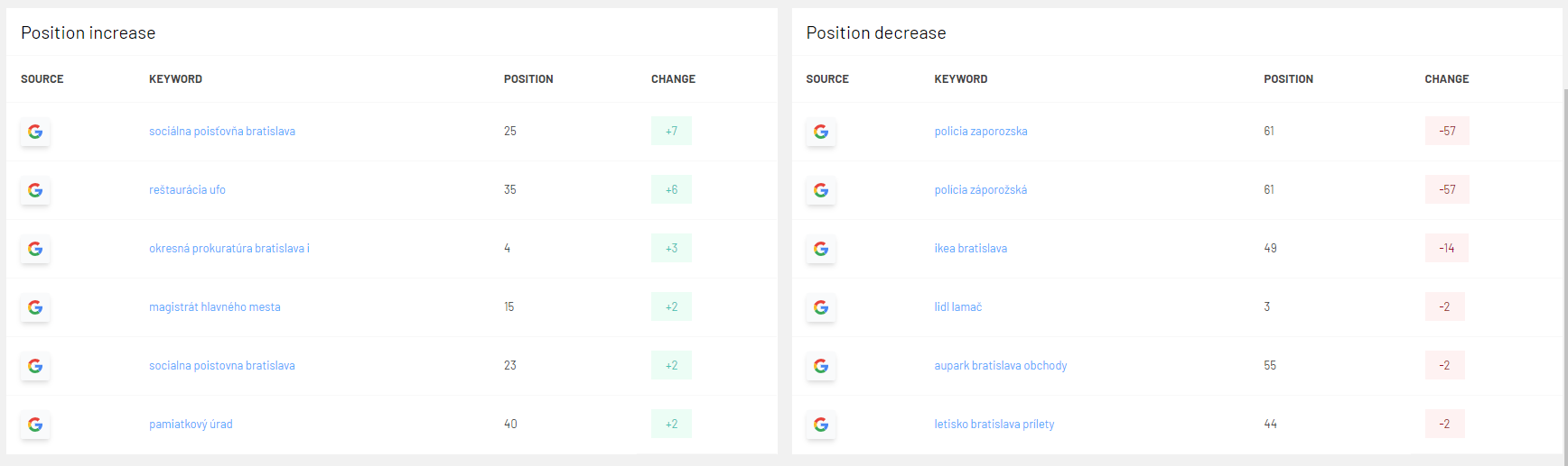 MM WP plugin - keywords positions increase and decrease