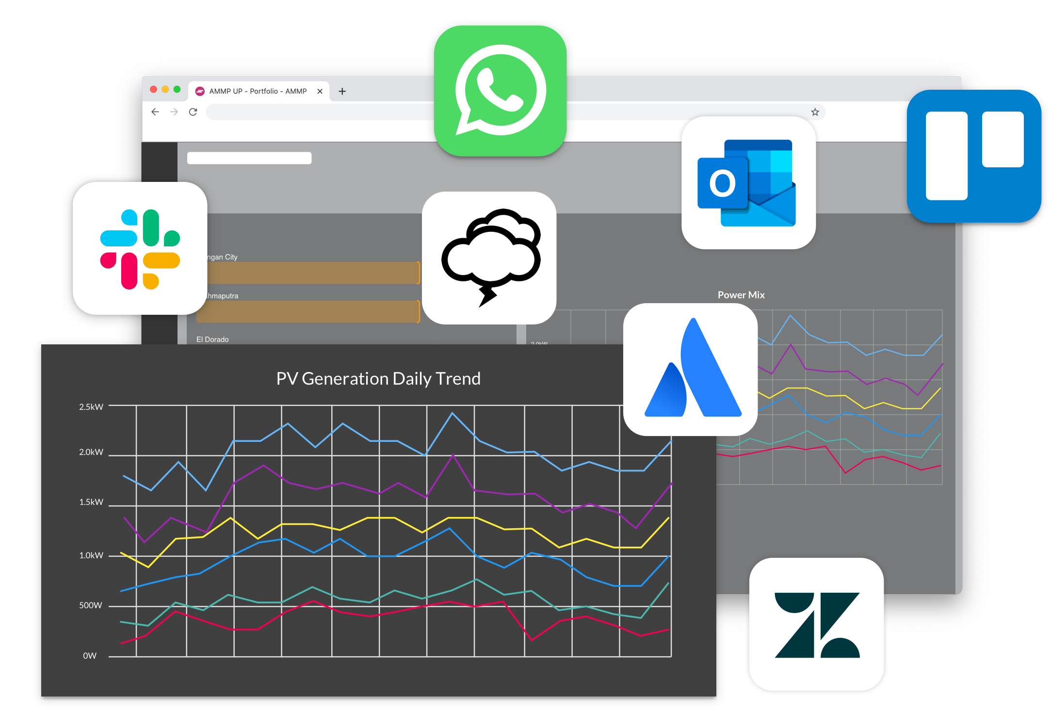 custom API integration WhatsApp confluence troll weather Zendesk slack