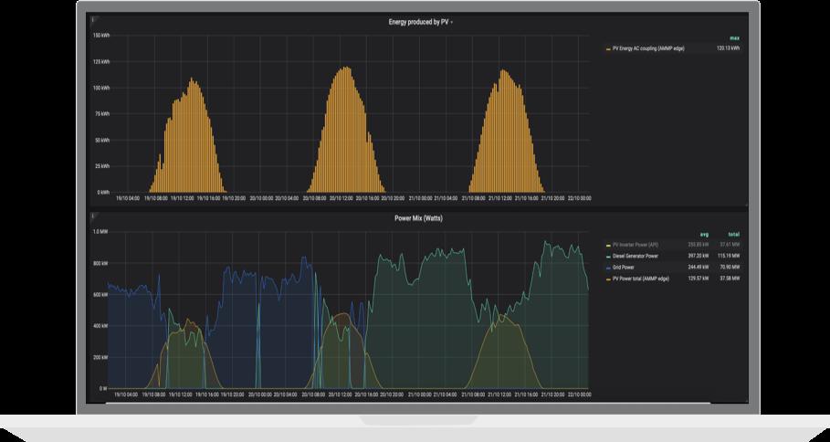 data trust AMMP dashboard energy readings reliability