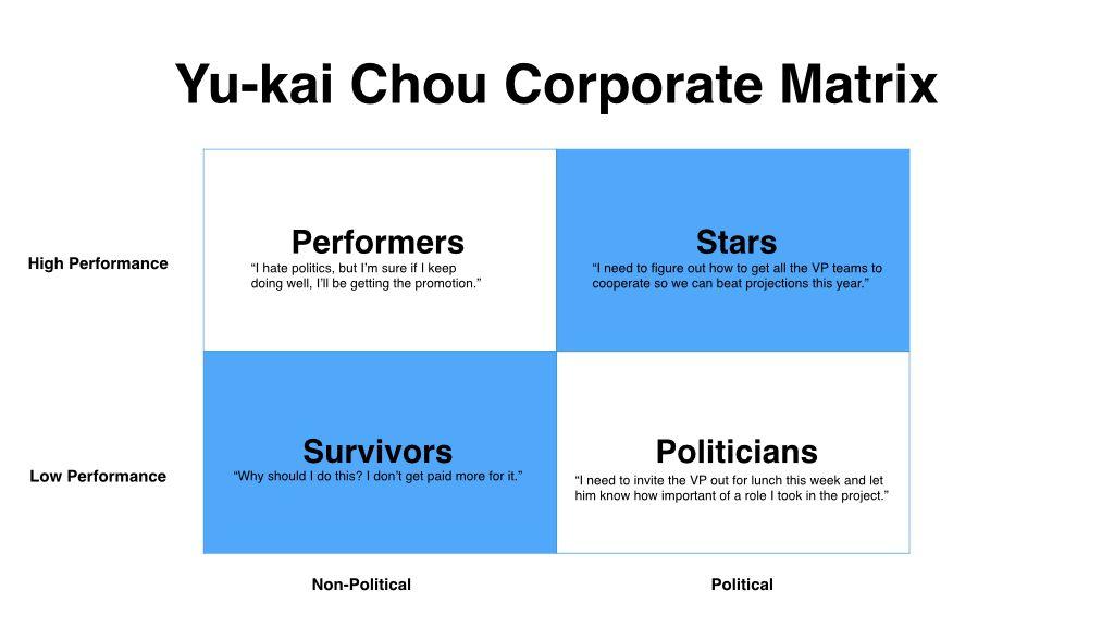 Corporate Matrix di Yu-Kai Chou