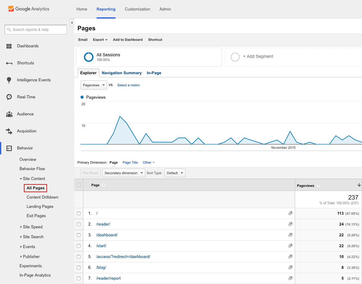 Google Analytics dashboard view for visited pages