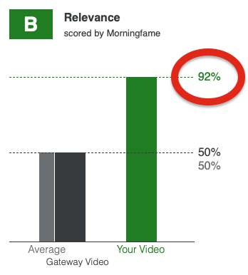 Relevance Score When Optimizing With Morningfame