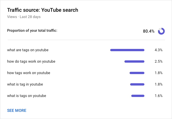 Search Terms Listed In YouTube Studio
