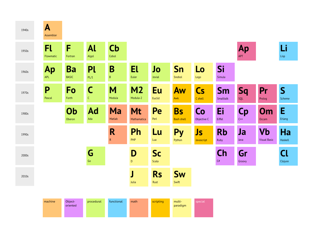 Periodic table of programming languages alternative
