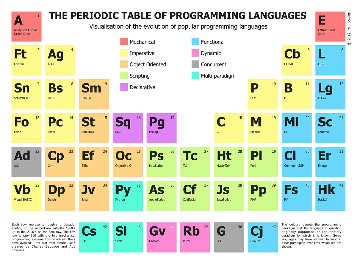 Periodic table of programming languages