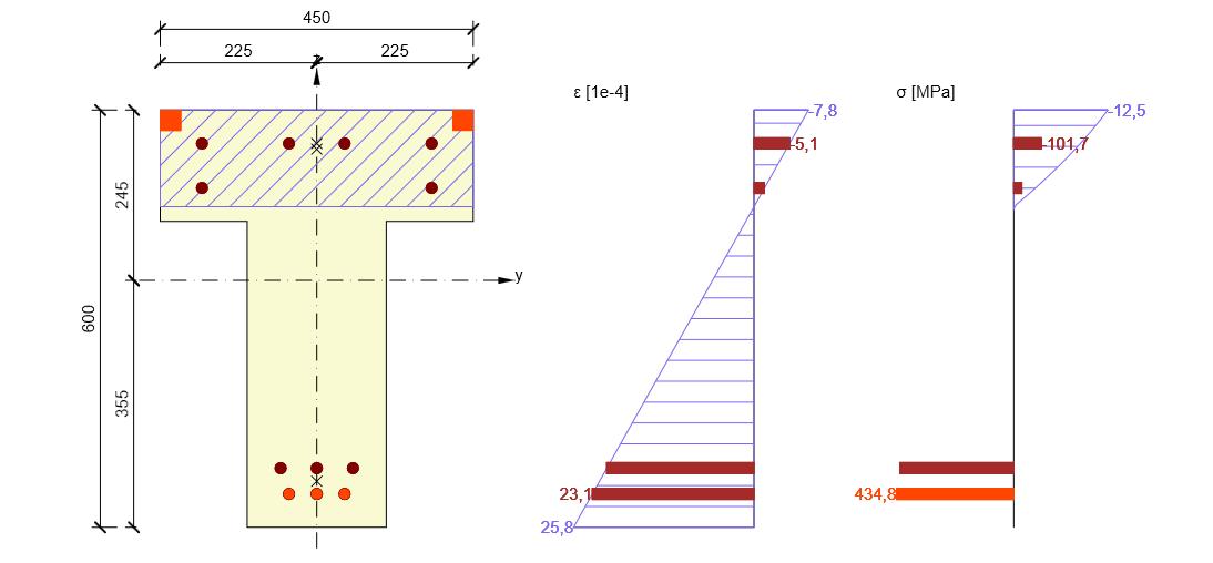 Doorsnedecontrole van meerdere doorsnedetypes: ligger, drukstaaf, strook, plaat en voorgespannen doorsnede