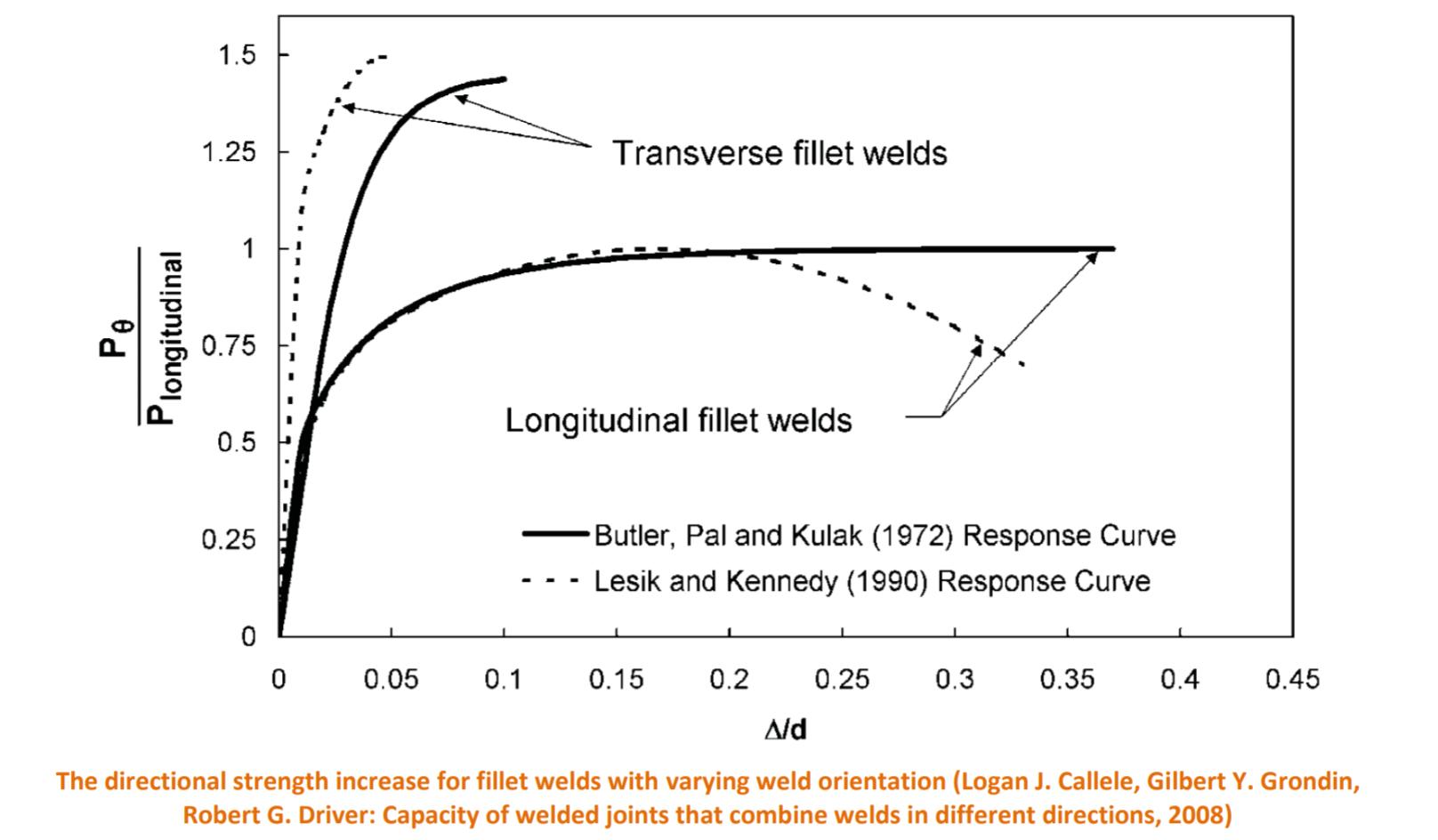 De toename van de richtingssterkte voor hoeklassen met verschillende lasoriëntatie