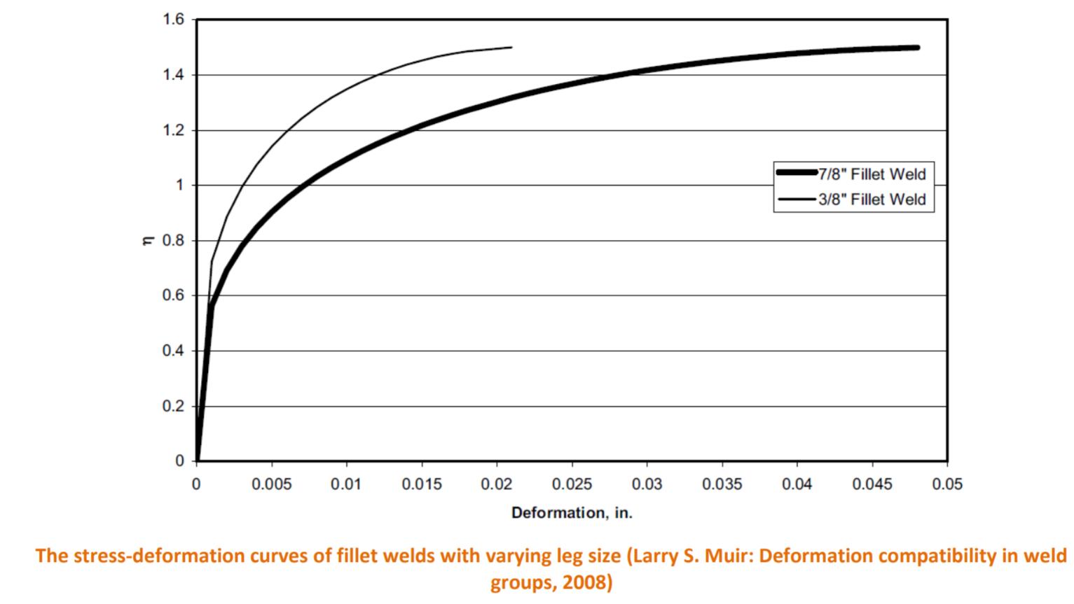 De spanningsvervormingscurven van hoeklassen met variërende beenlengtes