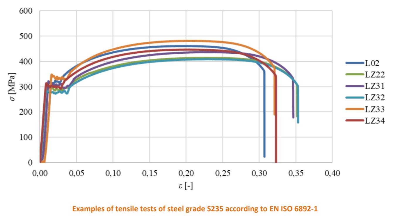 voorbeelden van trekproeven met vloeigrens van staal S235