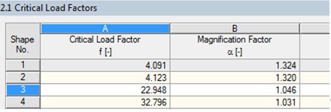 Kritische belastingfactor en vergrotingsfactor in RF-STABILITY in RFEM rekensoftware