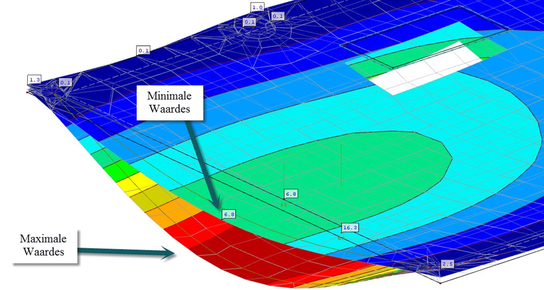 Vervormingsbeeld handmatige combinaties omhullende combinaties in rekensoftware RFEM