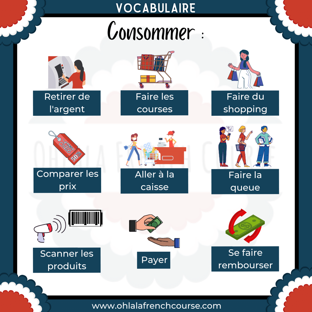 French Consumer Vocabulary