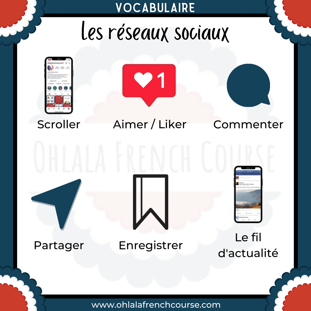 The vocabulary of social networks in French