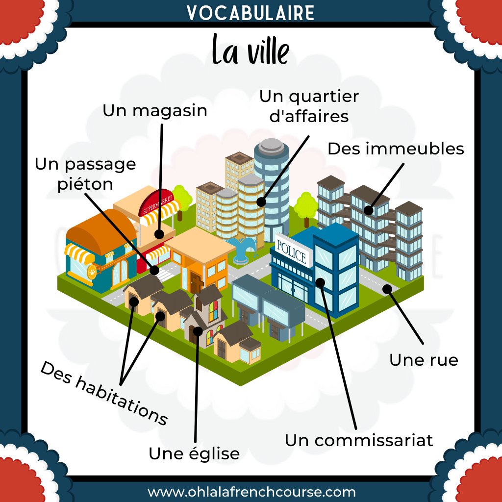 Vocabulary of the city in French