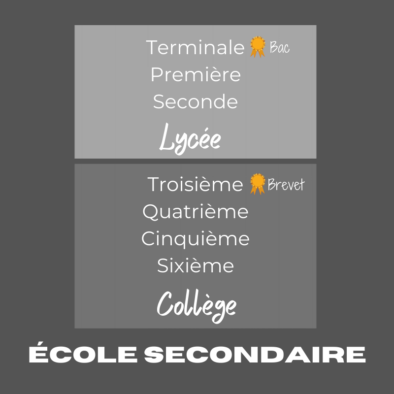 Secondary school - French education system