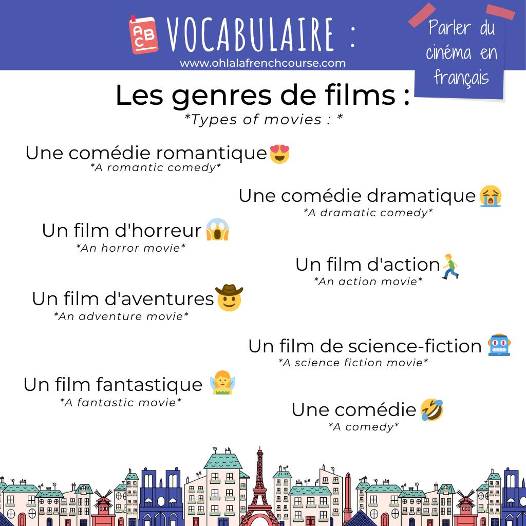 Le genre des films en français