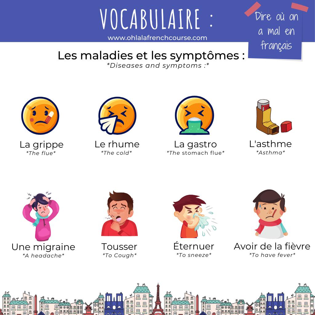 Les maladies et les symptômes en français