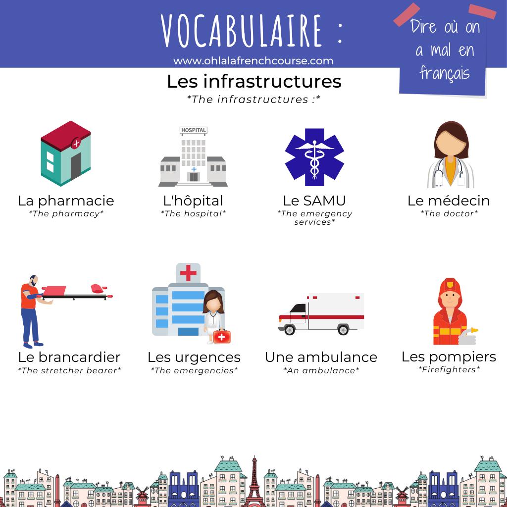 Les infrastructures médicales en français