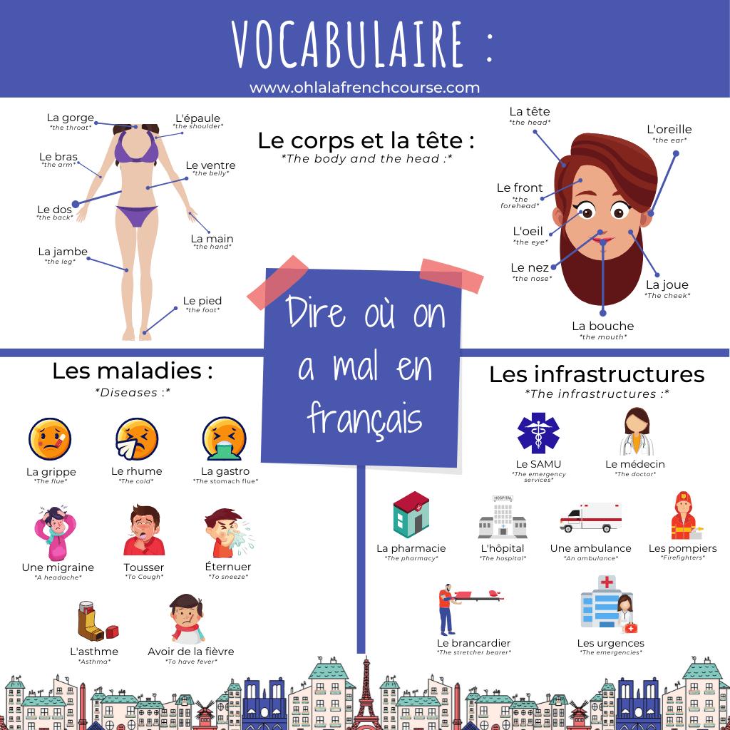 Le vocabulaire pour dire où on a mal en français