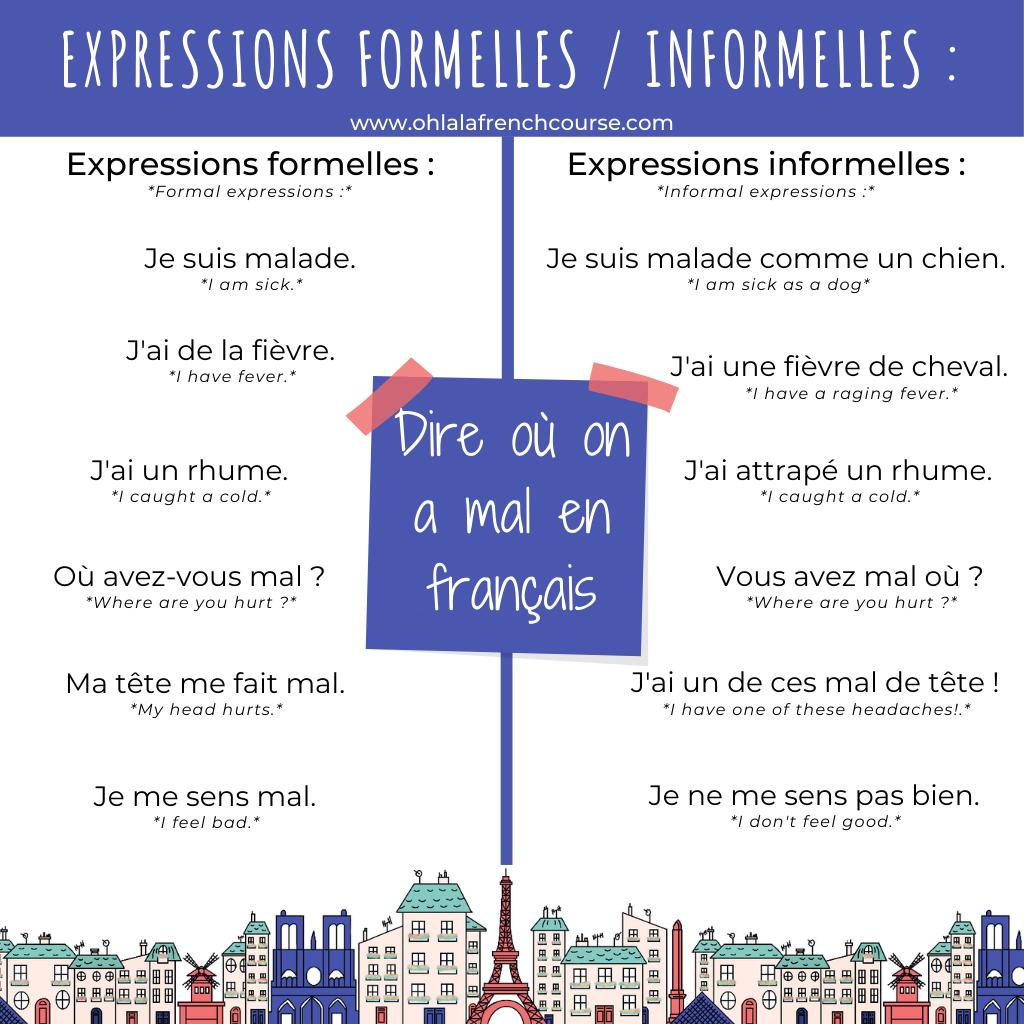 Les expressions formelles et informelles en français pour dire où on a mal en français