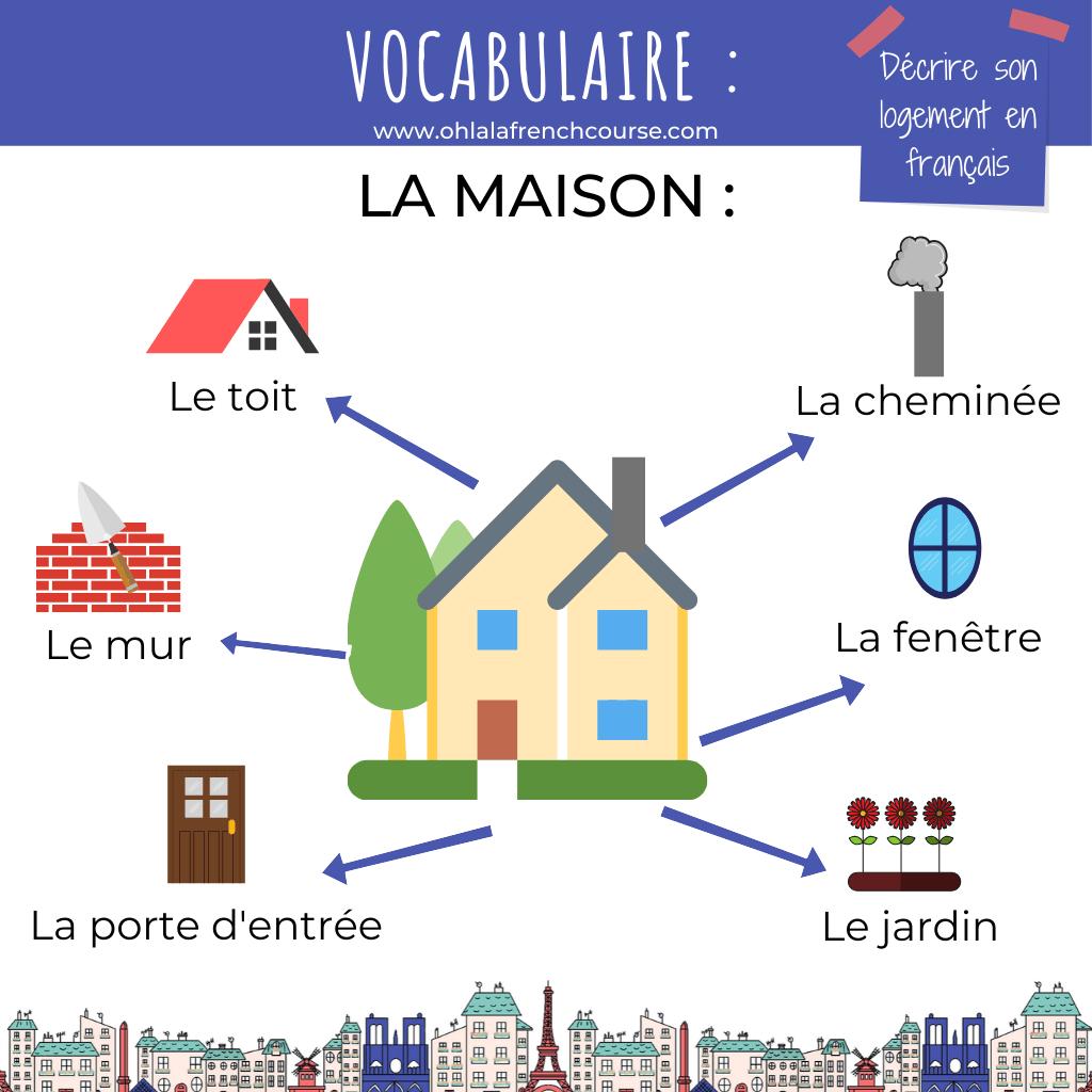 Le vocabulaire de la maison en français