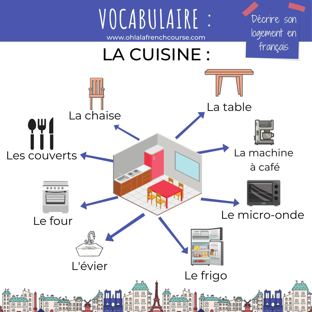 Le vocabulaire de la cuisine en français