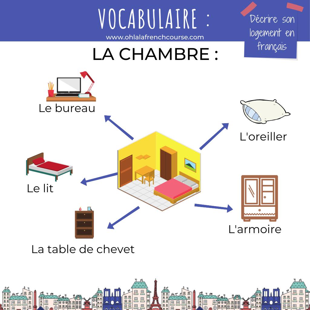 Le vocabulaire de la chambre