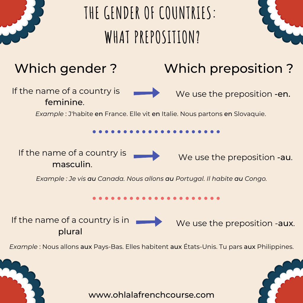 The gender of countries: which preposition?