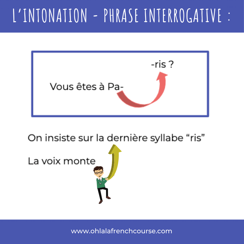 L'intonation - phrase interrogative