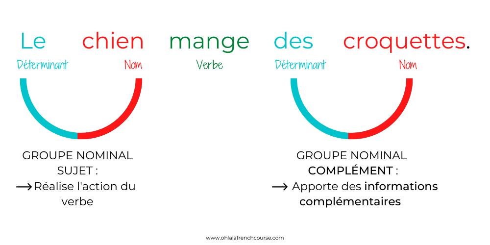 Illustration d'une phrase simple en français