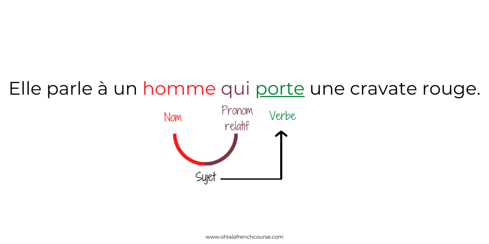 """Le pronom relatif """"qui"""""""