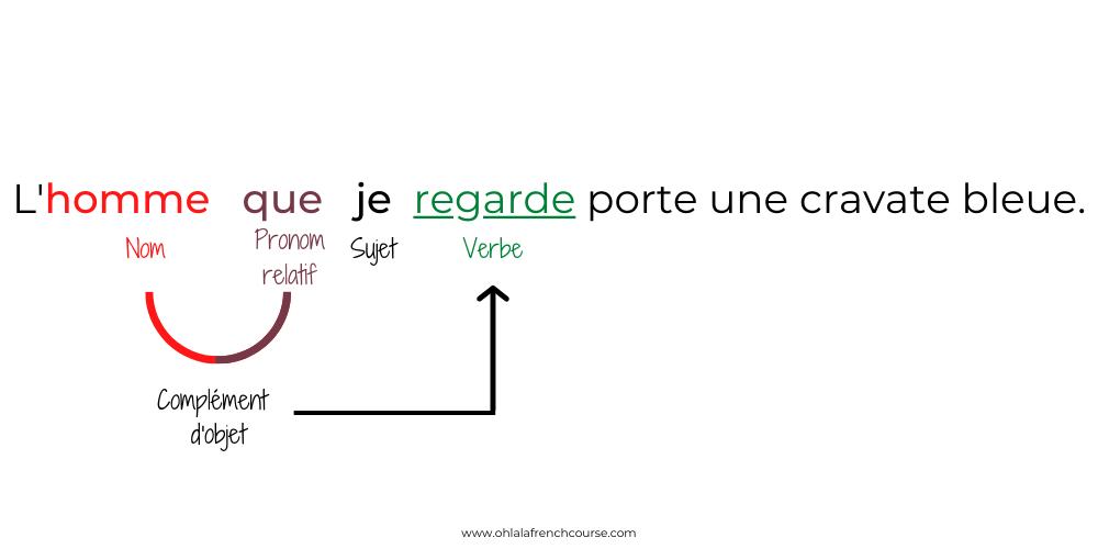 """Le pronom relatif """"que"""""""