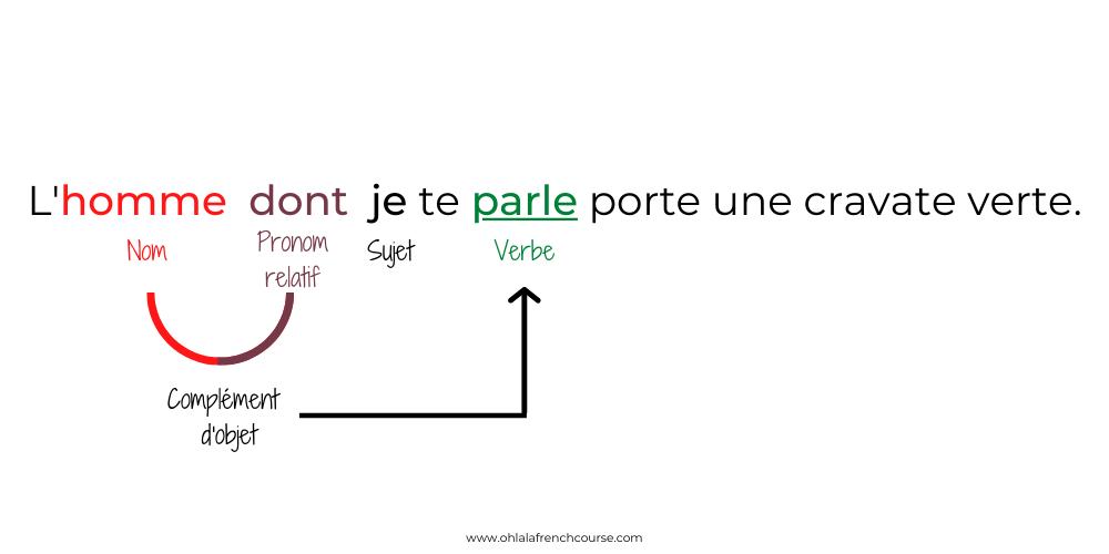 """Le pronom relatif """"dont"""""""
